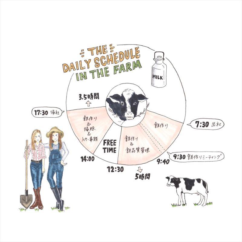 酪農家の1日のスケジュール