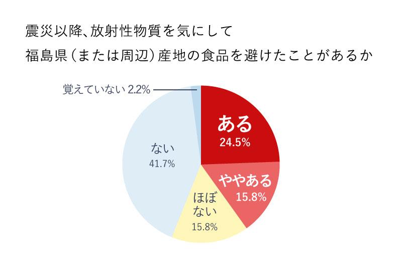 福島県産地の食品への意識調査