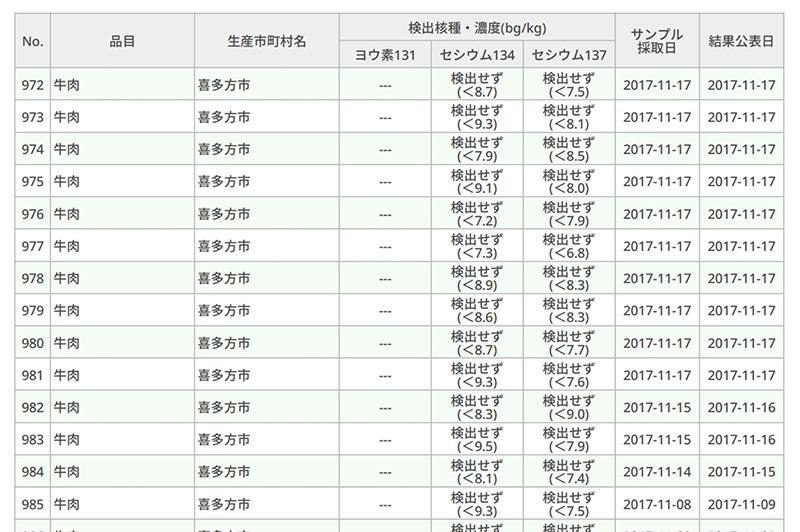福島県農林水産物・加工食品モニタリング情報
